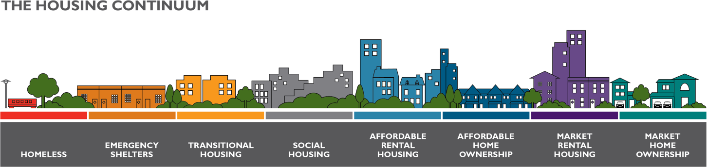 About Affordable Housing in Canada