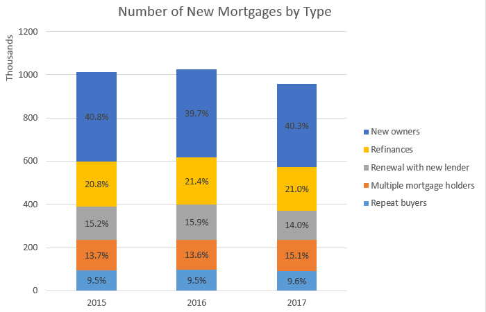 Number of New Mortgages by Type