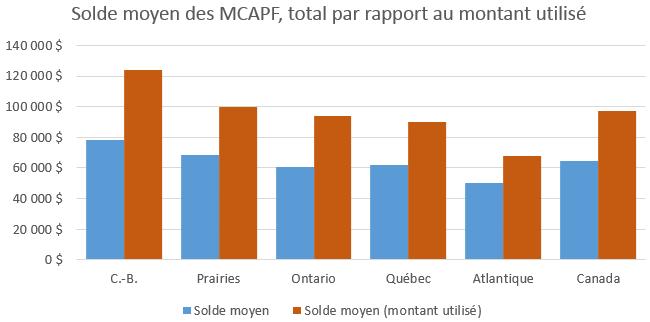 Solde moyen des MCAPF, total par rapport au montant utilisé