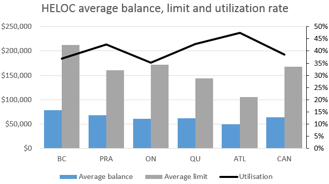 HELOC average balance, limit and ultilization rate