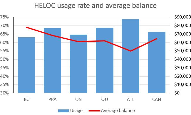 HELOC usage rate and average balance