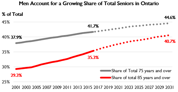 Men Account for a Growing Share of Total Seniors in Ontario