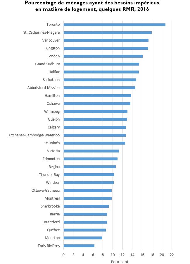 Pourcentage de ménages ayant des besoins impérieux en matière de logement, quelques RMR, 2016