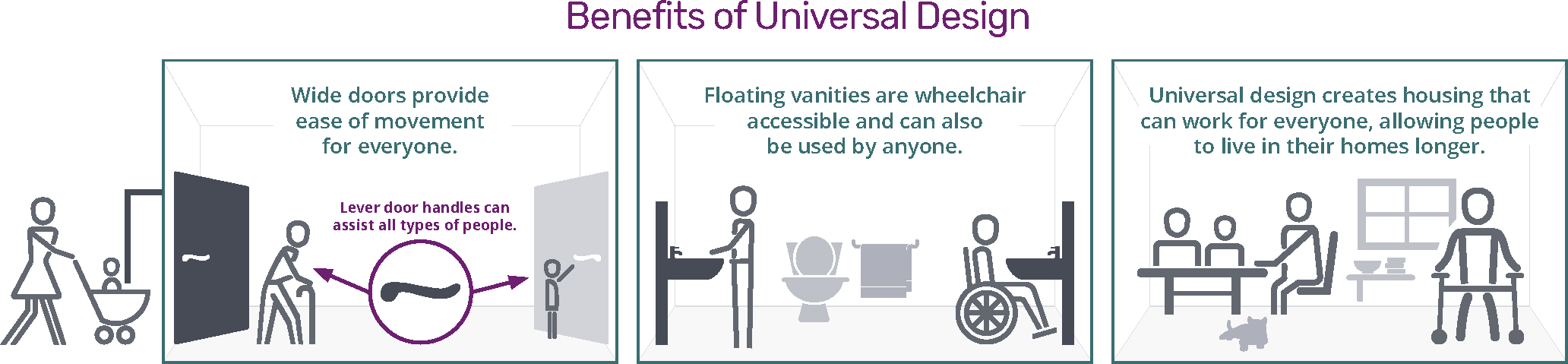 Benefits of Universal Design